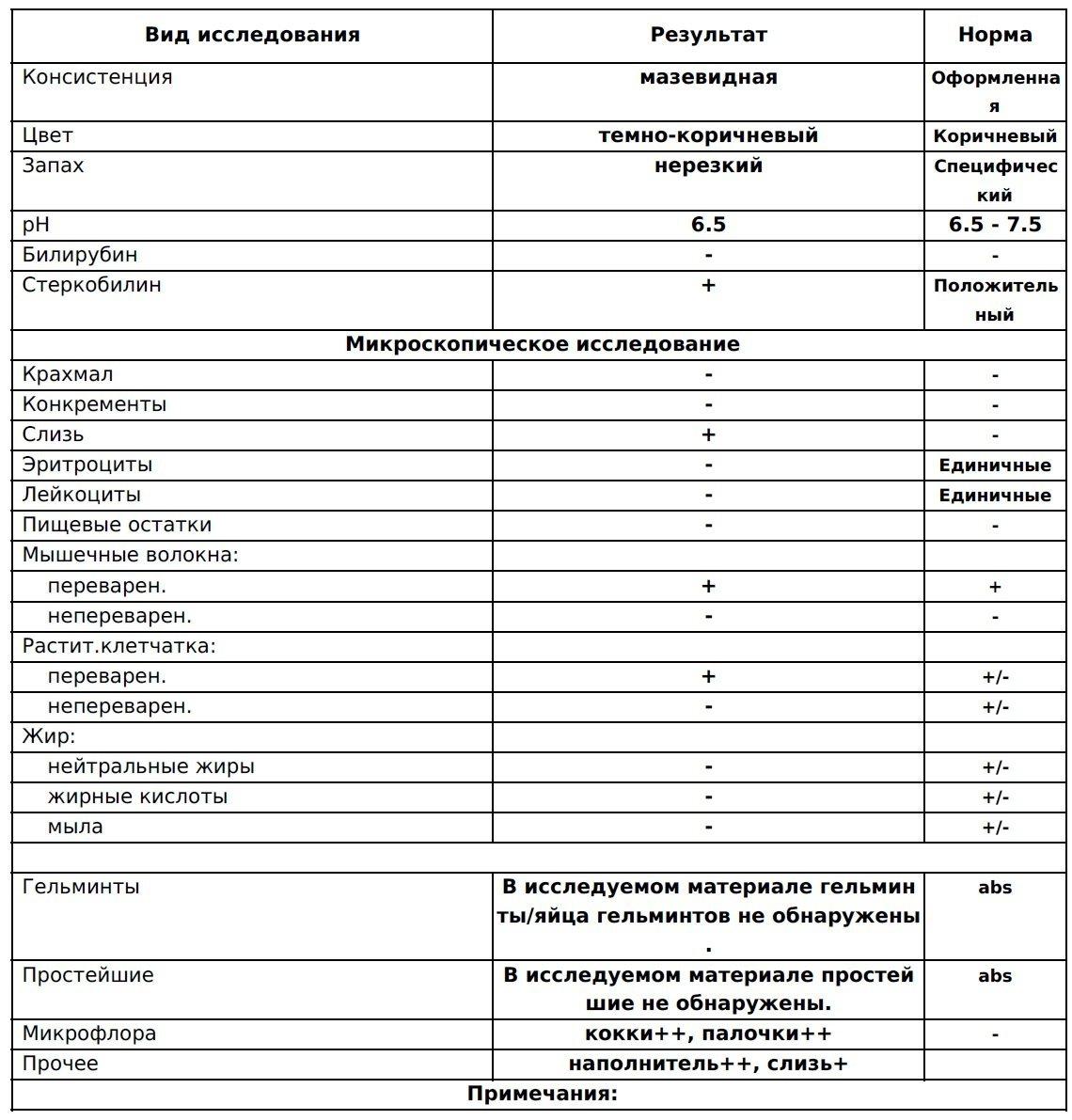 Расшифровка анализа крови re медицинская справка водителя полежаевская