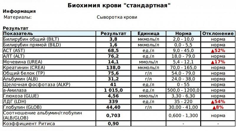 Анализ общий крови лайт киров пушкине на сдать в кровь анализ