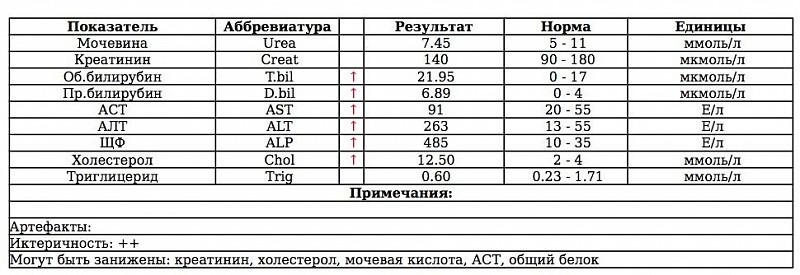 Показатели анализов алт нормальные аст крови такое проба нечипоренко что